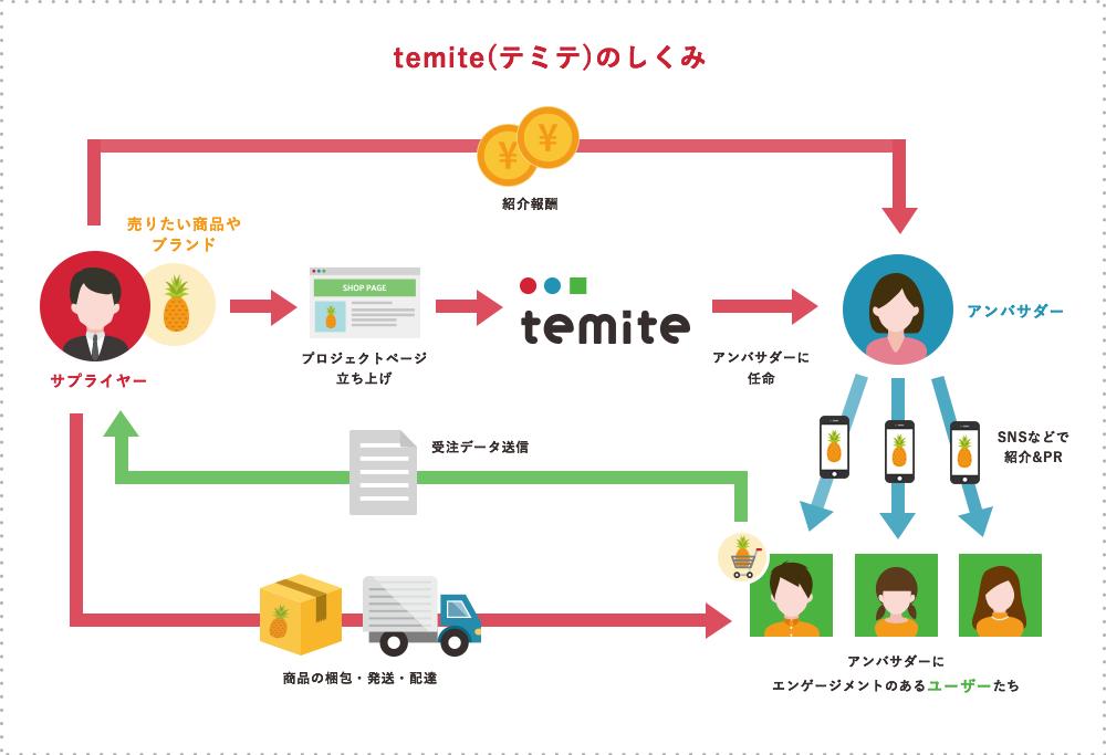 temite(テミテ)のしくみ